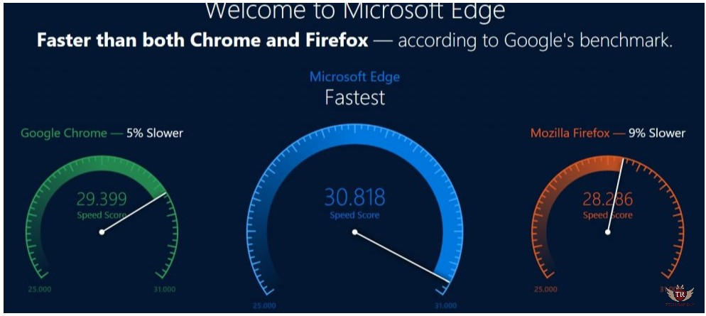 Use Microsoft Edge Browser is safer than chrome techrapidly