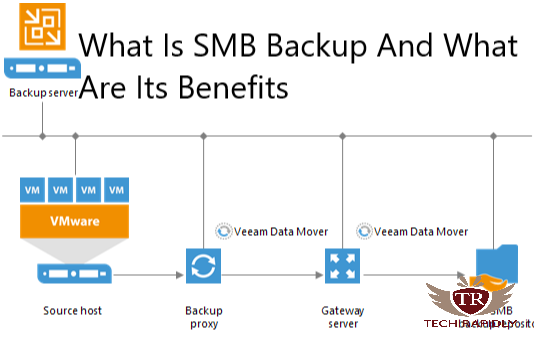 What Is SMB Backup And What Are Its Benefits
